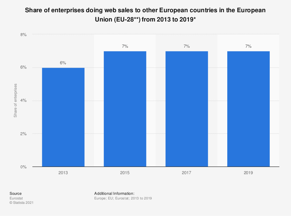 Statistic: Share of enterprises doing web sales to other European countries in the European Union (EU-28**) from 2013 to 2019*   Statista