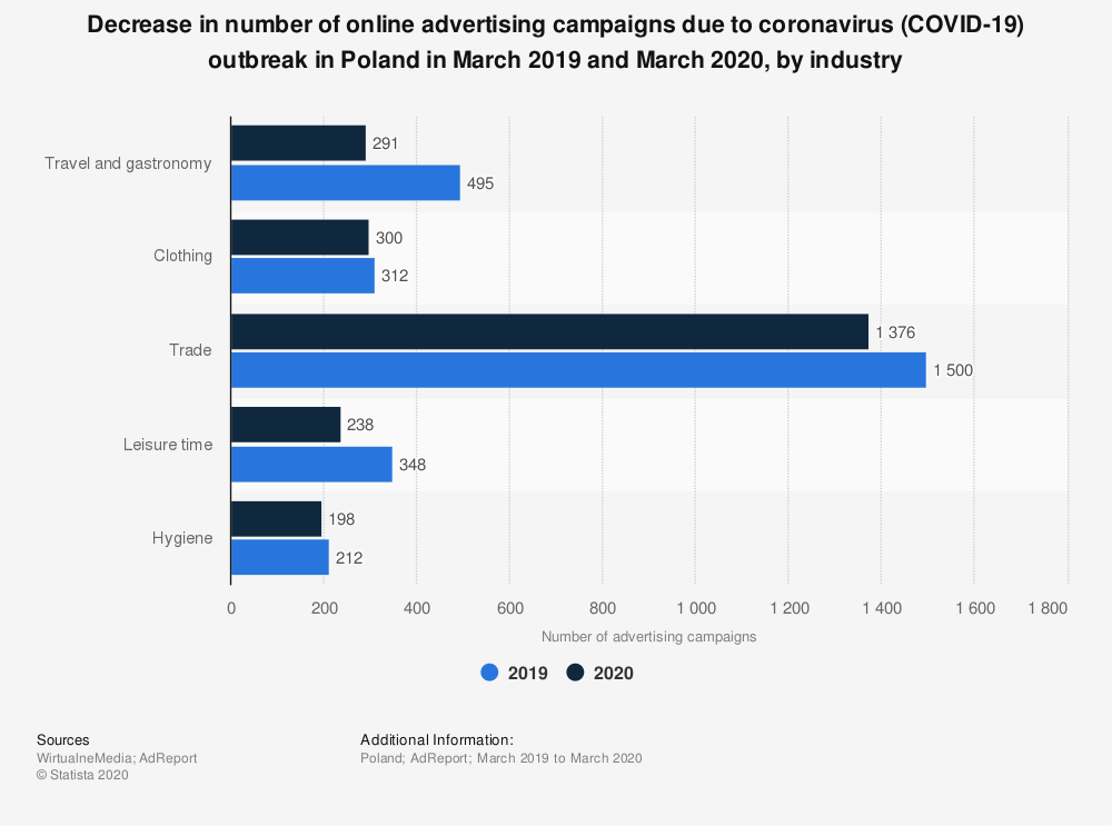 Statistic: Decrease in number of online advertising campaigns due to coronavirus (COVID-19) outbreak in Poland in March 2019 and March 2020, by industry | Statista