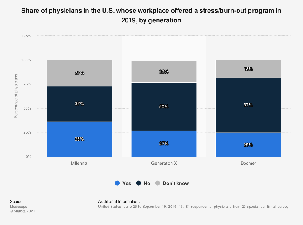 Statistic: Share of physicians in the U.S. whose workplace offered a stress/burn-out program in 2019, by generation | Statista