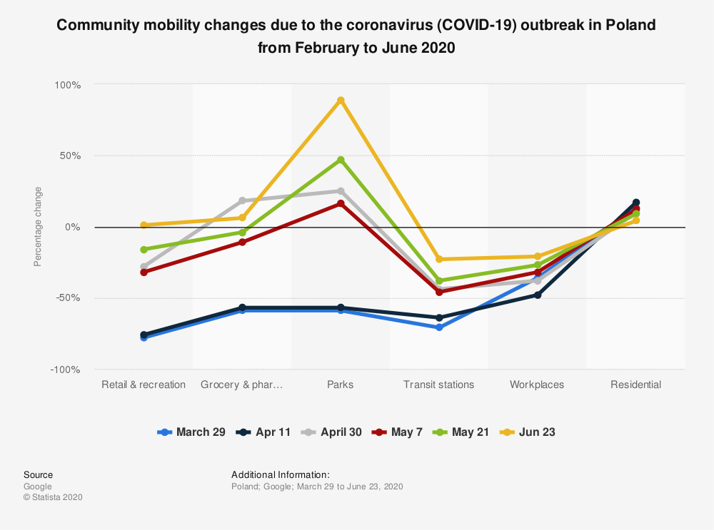 Statistic: Community mobility changes due to the coronavirus (COVID-19) outbreak in Poland from February to June 2020 | Statista