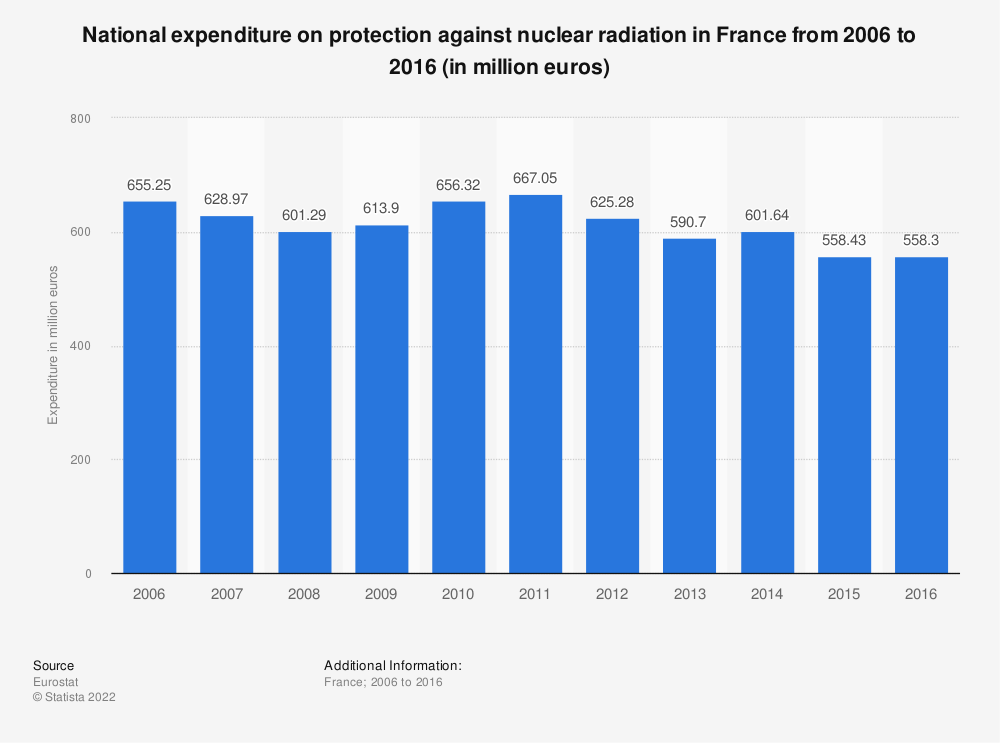 Statistic: Amount of national expenditure for protection against nuclear radiation in France from 2006 to 2016 * (in million euros) | Statista