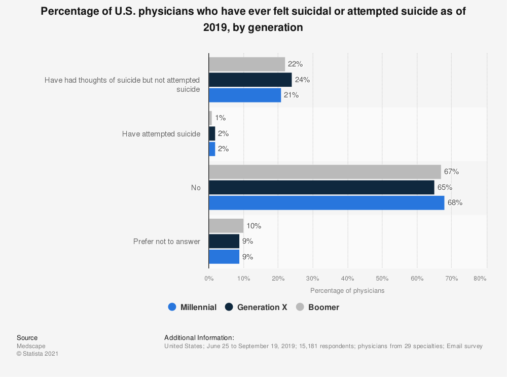Statistic: Percentage of U.S. physicians who have ever felt suicidal or attempted suicide as of 2019, by generation   Statista