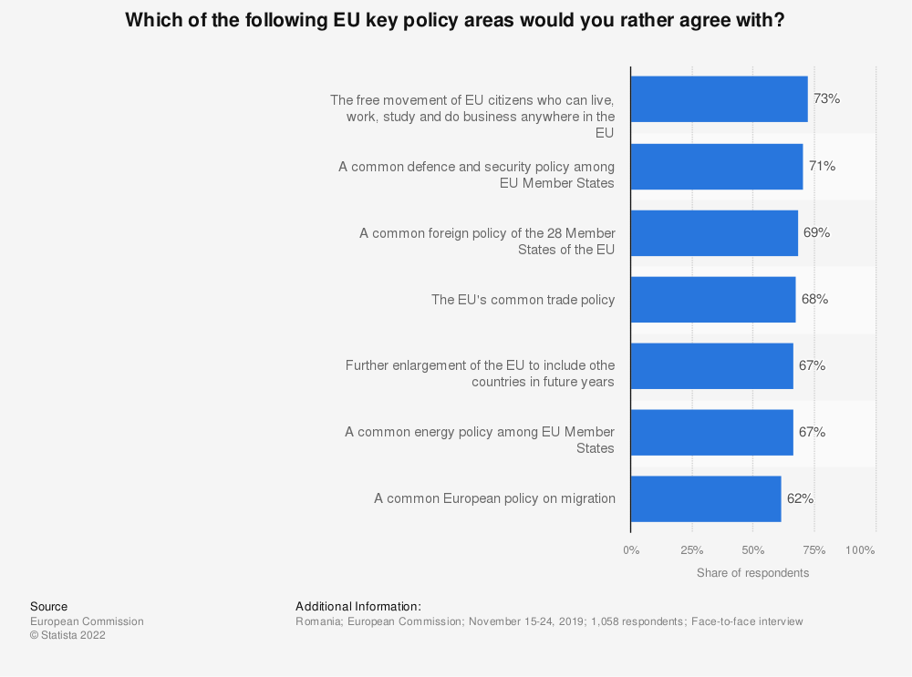 Statistic: Which of the following EU key policy areas would you rather agree with? | Statista