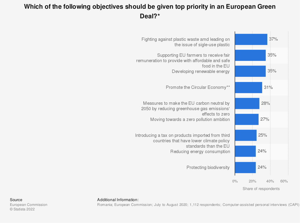 Statistic: Which of the following objectives should be given top priority in an European Green Deal?* | Statista