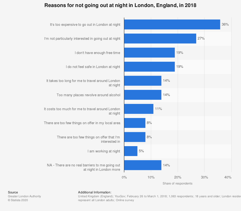 Statistic: Reasons for not going out at night in London, England, in 2018   Statista