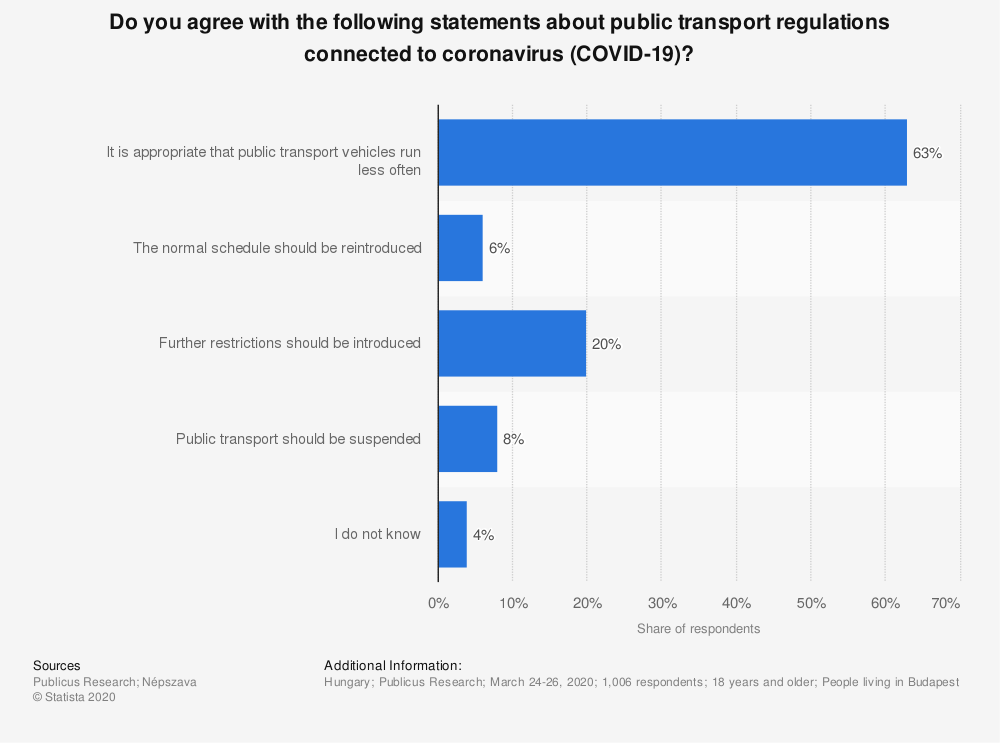 Statistic: Do you agree with the following statements about public transport regulations connected to coronavirus (COVID-19)? | Statista