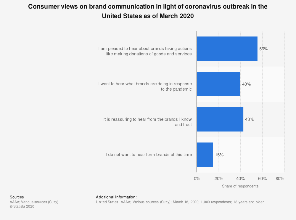 Statistic: Consumer views on brand communication in light of coronavirus outbreak in the United States as of March 2020 | Statista