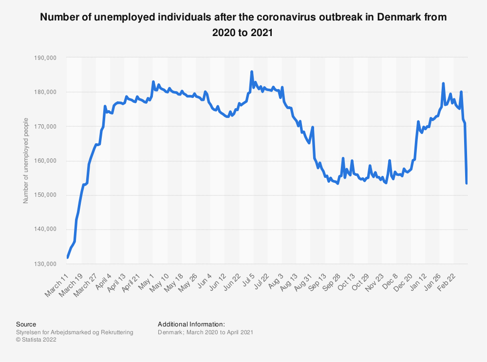 Statistic: Number of unemployed individuals after the coronavirus outbreak in Denmark from 2020 to 2021 | Statista