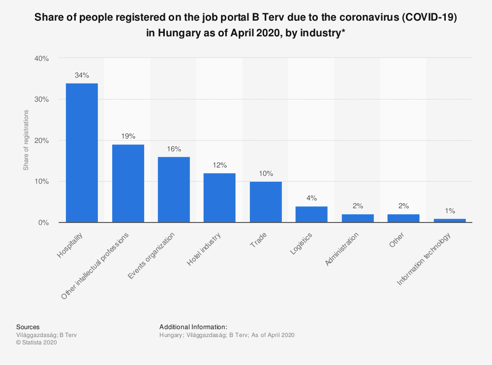 Statistic: Share of people registered on the job portal B Terv due to the coronavirus (COVID-19) in Hungary as of April 2020, by industry* | Statista