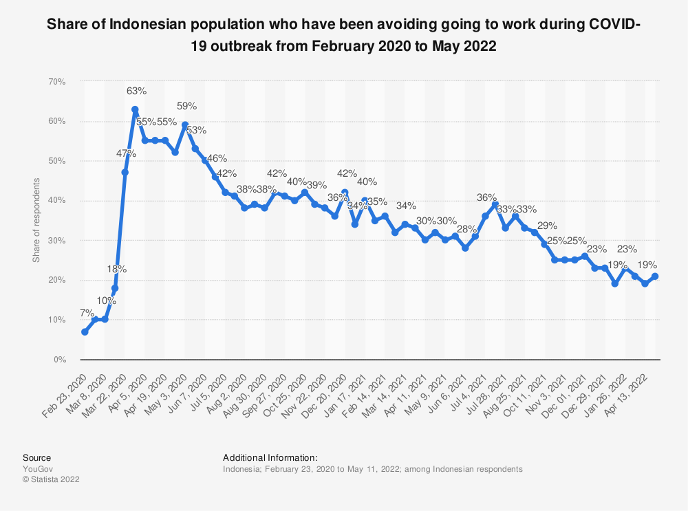 Statistic: Share of Indonesian population who have been avoiding going to work during COVID-19 outbreak from February 2020 to February 2021   Statista