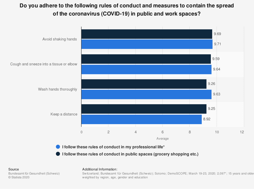 Statistic: Do you adhere to the following rules of conduct and measures to contain the spread of the coronavirus (COVID-19) in public and work spaces?   Statista