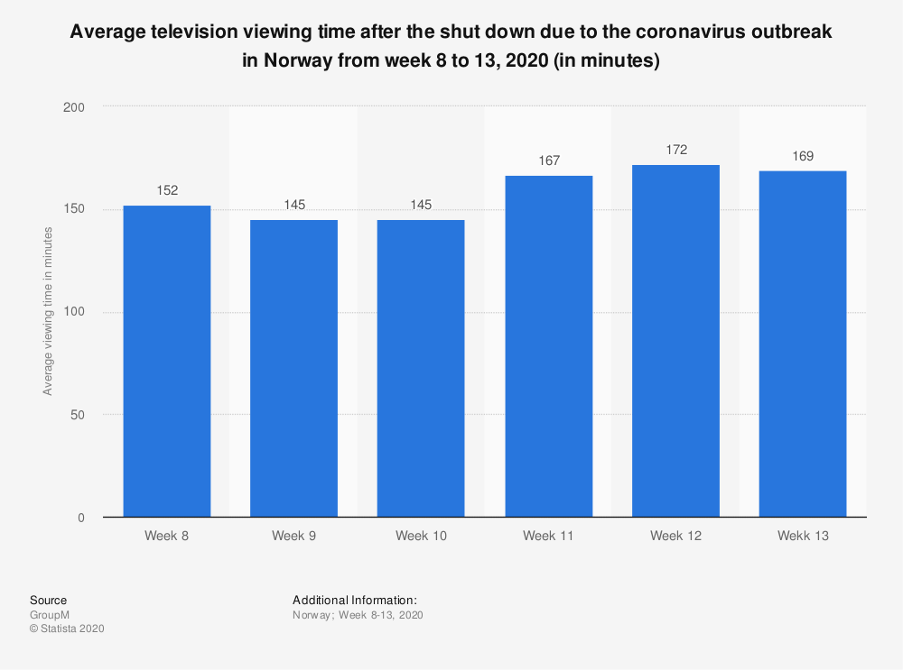 Statistic: Average television viewing time after the shut down due to the coronavirus outbreak in Norway from week 8 to 13, 2020 (in minutes) | Statista