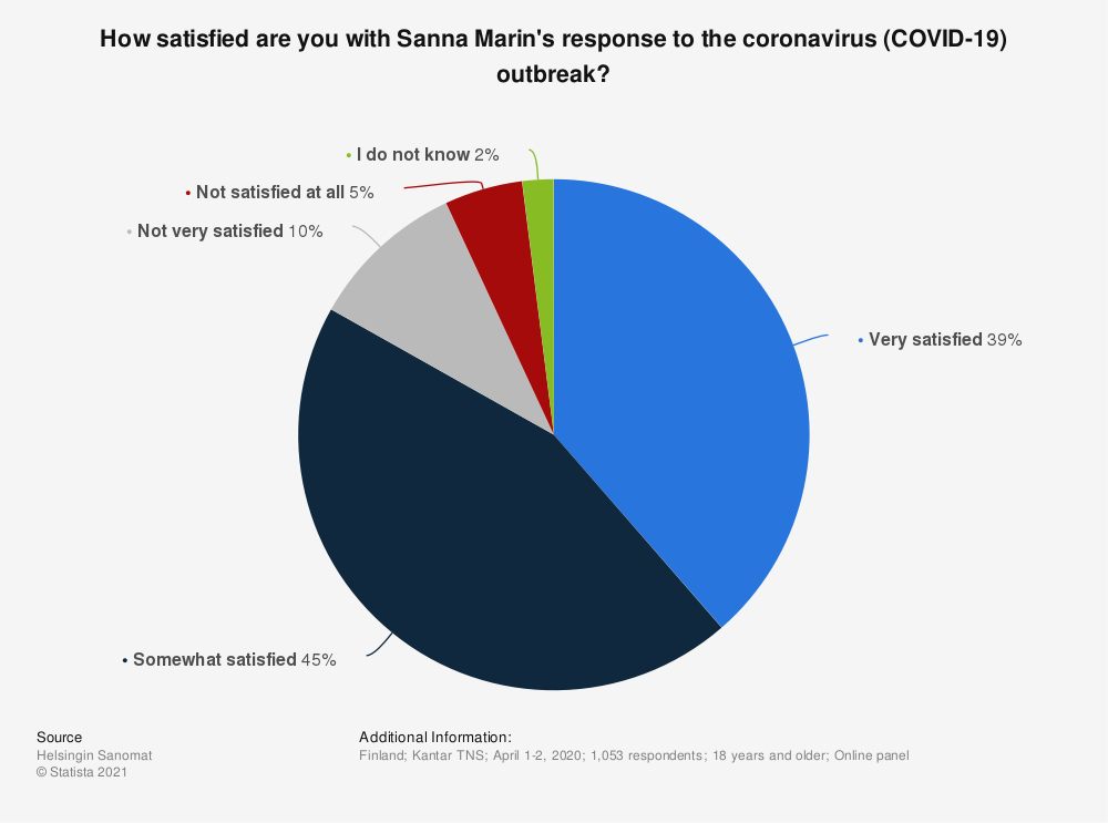 Statistic: How satisfied are you with Sanna Marin's response to the coronavirus (COVID-19) outbreak? | Statista