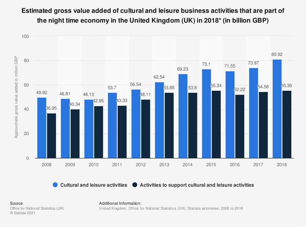 Statistic: Estimated gross value added of cultural and leisure business activities that are part of the night time economy in the United Kingdom (UK) in 2018* (in billion GBP) | Statista