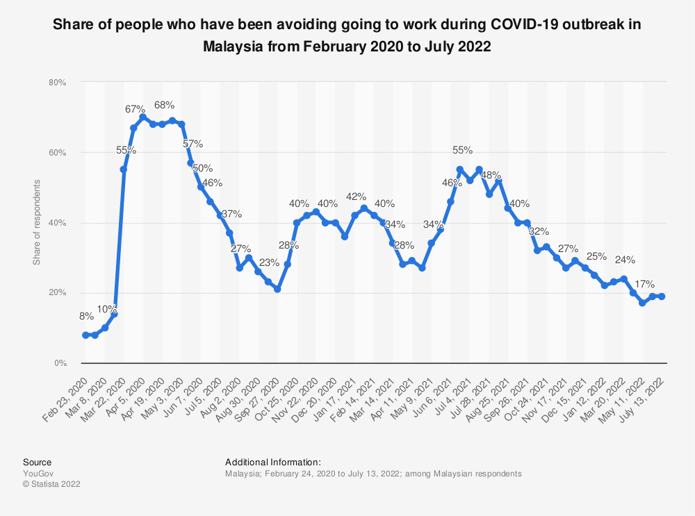 Statistic: Share of Malaysian population who have been avoiding going to work during COVID-19 outbreak from February to July 2020 | Statista