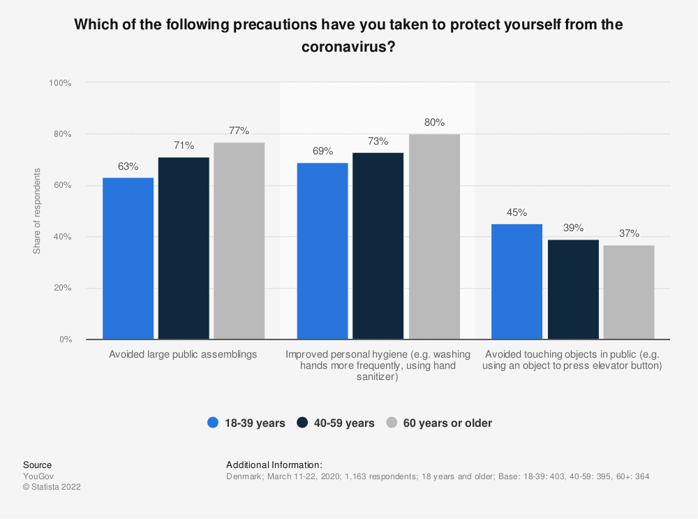 Statistic: Which of the following precautions have you taken to protect yourself from the coronavirus? | Statista