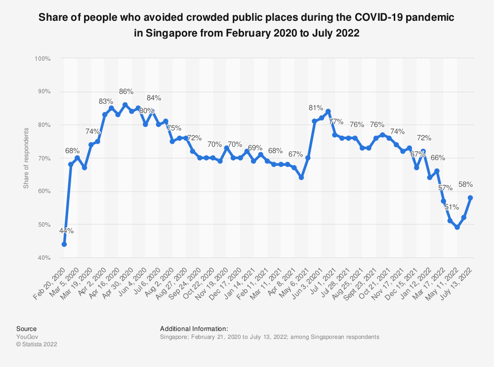 Statistic: Share of people who avoided crowded public places during the COVID-19 pandemic in Singapore from February 2020 to June 2021 | Statista