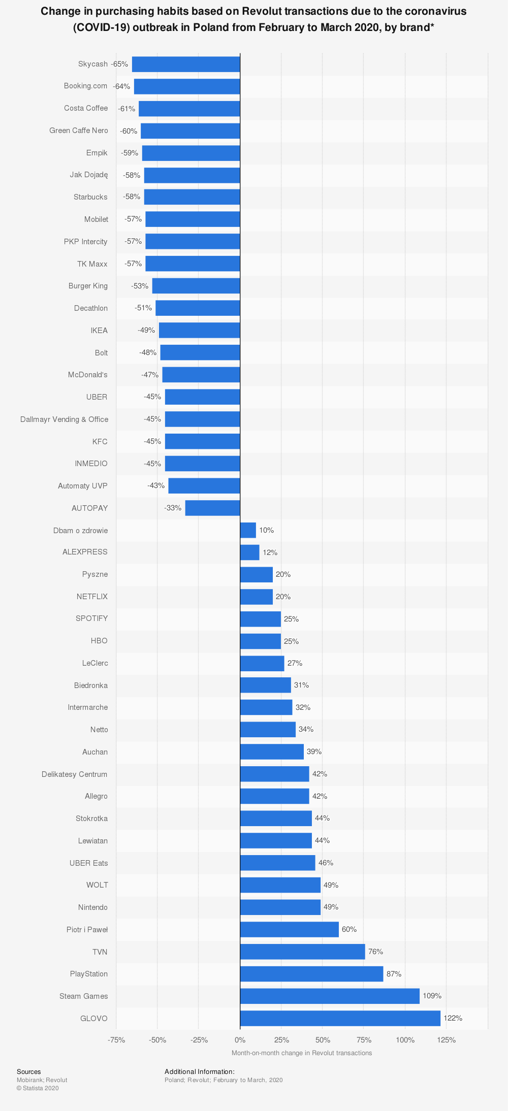 Statistic: Change in purchasing habits based on Revolut transactions due to the coronavirus (COVID-19) outbreak in Poland from February to March 2020, by brand* | Statista