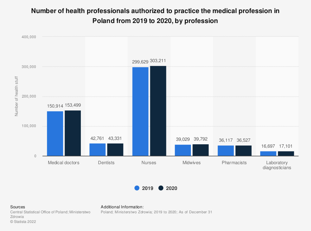 Statistic: Number of health professionals authorized to practice the medical profession in Poland as of December 31, 2018, by profession   Statista