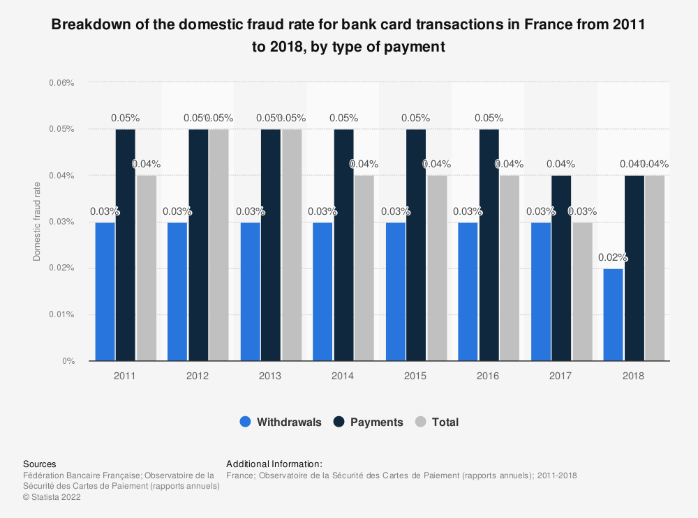 Statistic: Breakdown of the domestic fraud rate for bank card transactions in France from 2011 to 2018, by type of payment | Statista