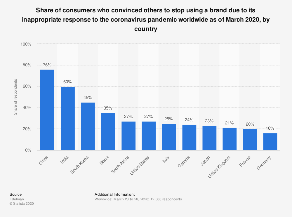 Statistic: Share of consumers who convinced others to stop using a brand due to its inappropriate response to the coronavirus pandemic worldwide as of March 2020, by country | Statista
