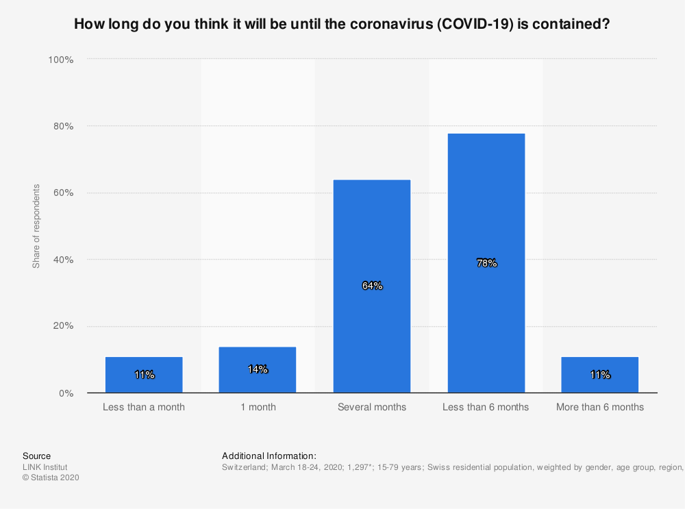 Statistic: How long do you think it will be until the coronavirus (COVID-19) is contained? | Statista
