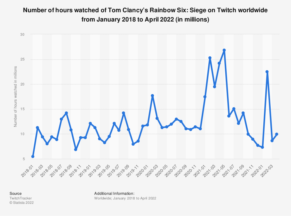 Statistic: Number of hours watched of Tom Clancy's Rainbow Six: Siege on Twitch worldwide from January 2018 to March 2021 (in millions) | Statista
