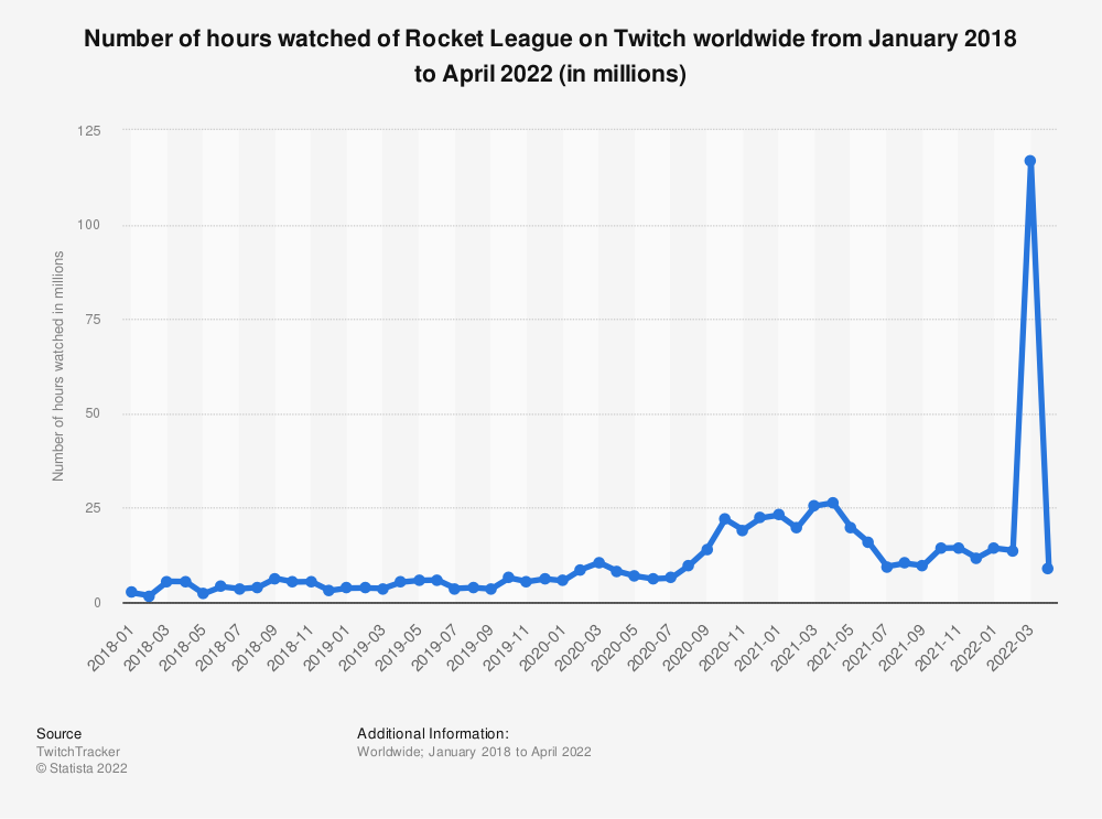 Statistic: Number of hours watched of Rocket League on Twitch worldwide from January 2018 to August 2021 (in millions)   Statista