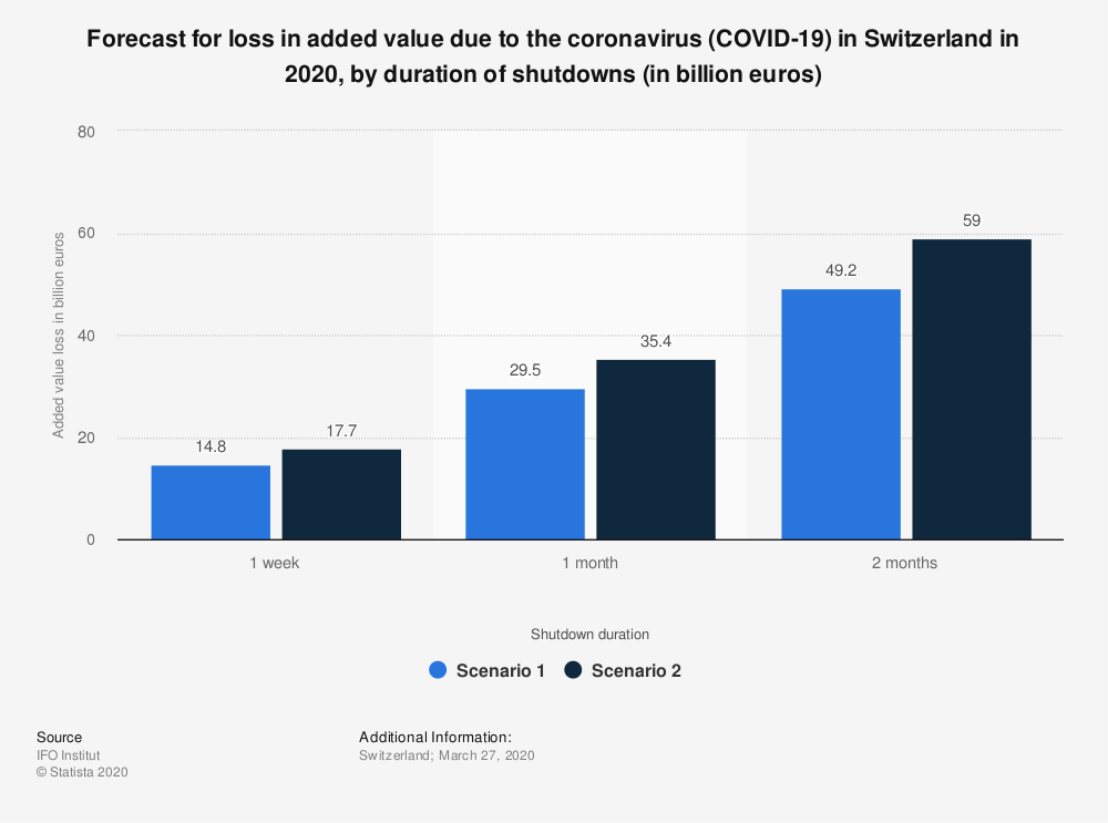 Statistic: Forecast for loss in added value due to the coronavirus (COVID-19) in Switzerland in 2020, by duration of shutdowns (in billion euros) | Statista