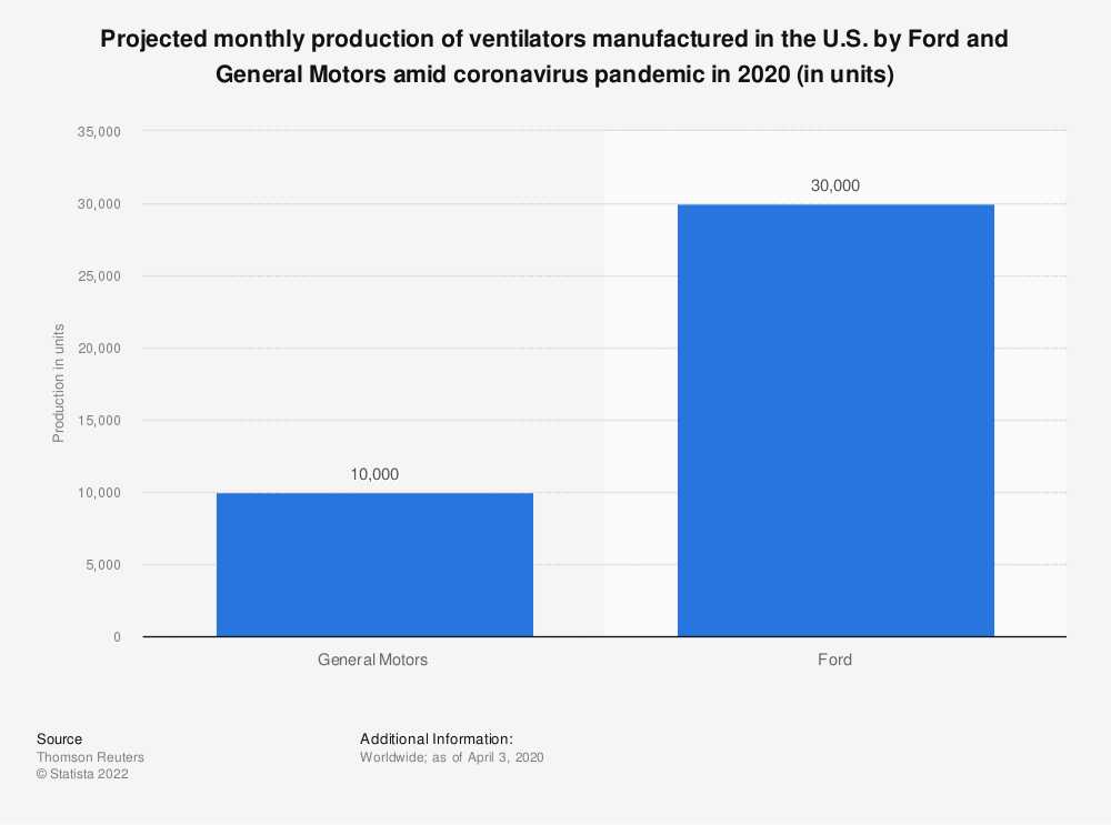 Statistic: Projected monthly production of ventilators manufactured in the U.S. by Ford and General Motors amid coronavirus pandemic in 2020 (in units) | Statista