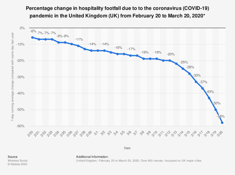 Statistic: Percentage change in hospitality footfall due to to the coronavirus (COVID-19) pandemic in the United Kingdom (UK) from February 20 to March 20, 2020* | Statista