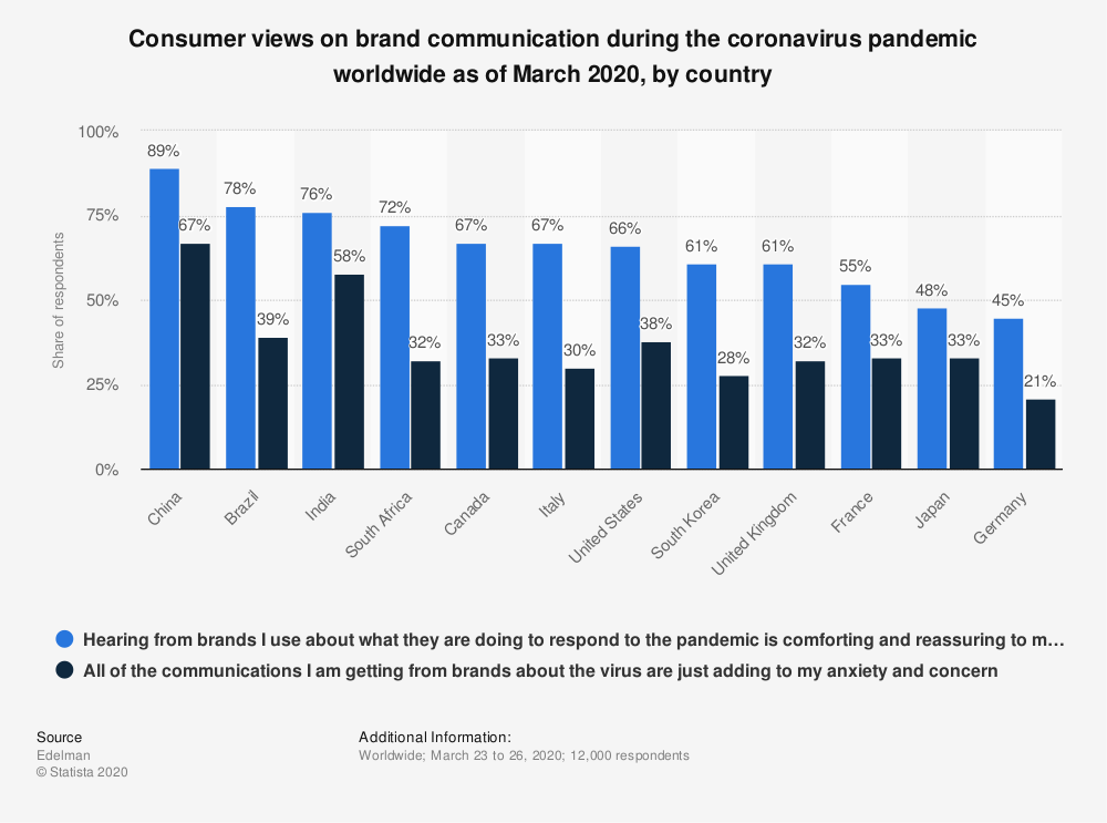Statistic: Consumer views on brand communication during the coronavirus pandemic worldwide as of March 2020, by country | Statista