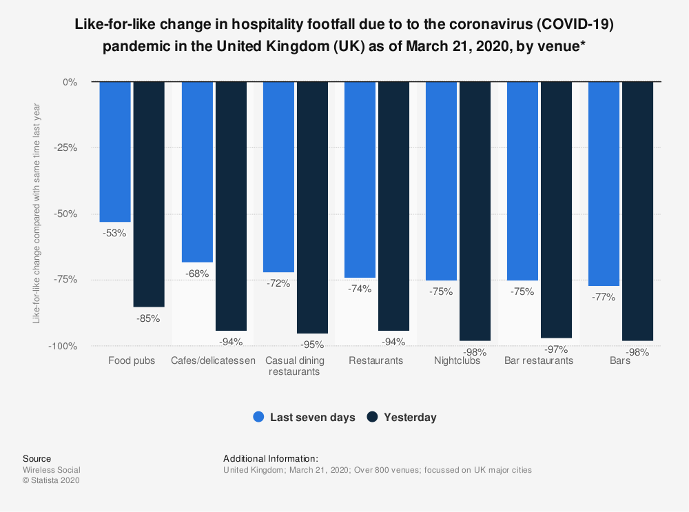 Statistic: Like-for-like change in hospitality footfall due to to the coronavirus (COVID-19) pandemic in the United Kingdom (UK) as of March 21, 2020, by venue*   Statista
