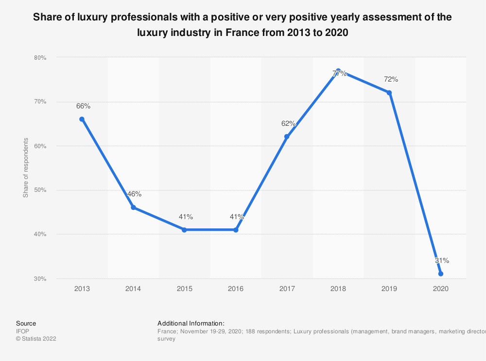 Statistic: Share of luxury professionals with a positive or very positive yearly assessment of the luxury industry in France from 2013 to 2019 | Statista