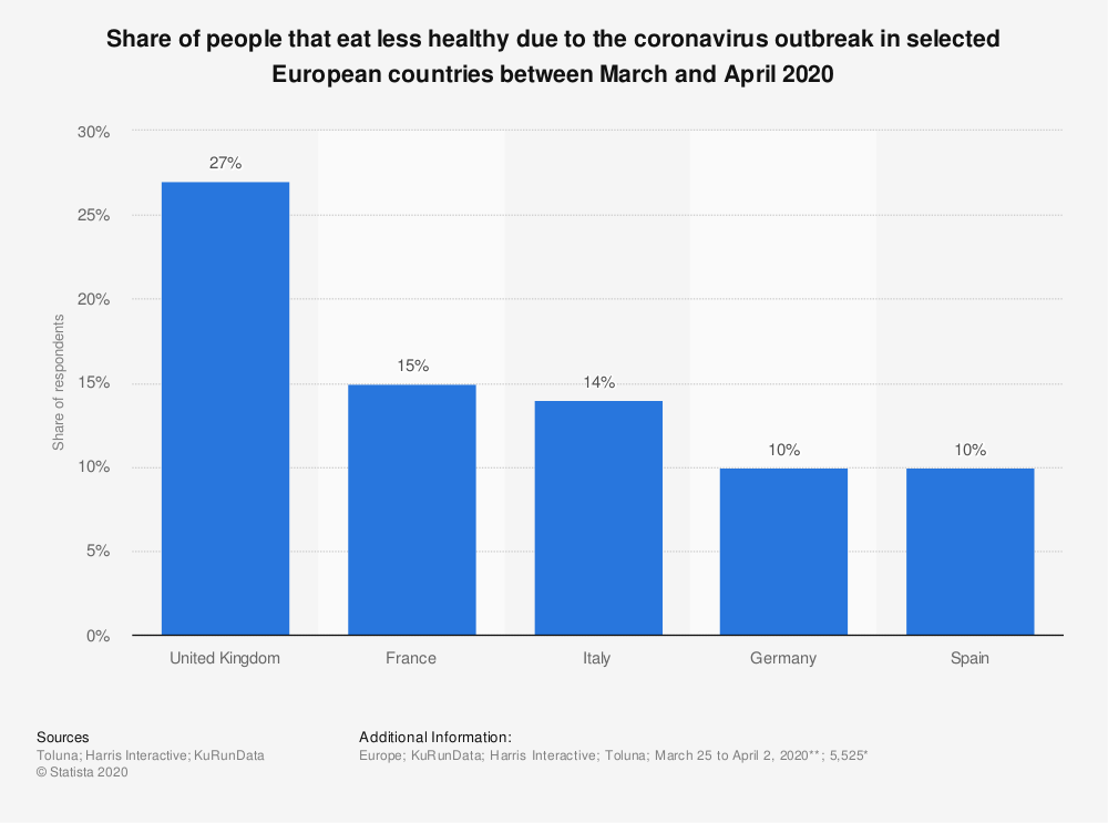 Statistic: Share of people that eat less healthy due to the coronavirus outbreak in selected European countries between March and April 2020 | Statista