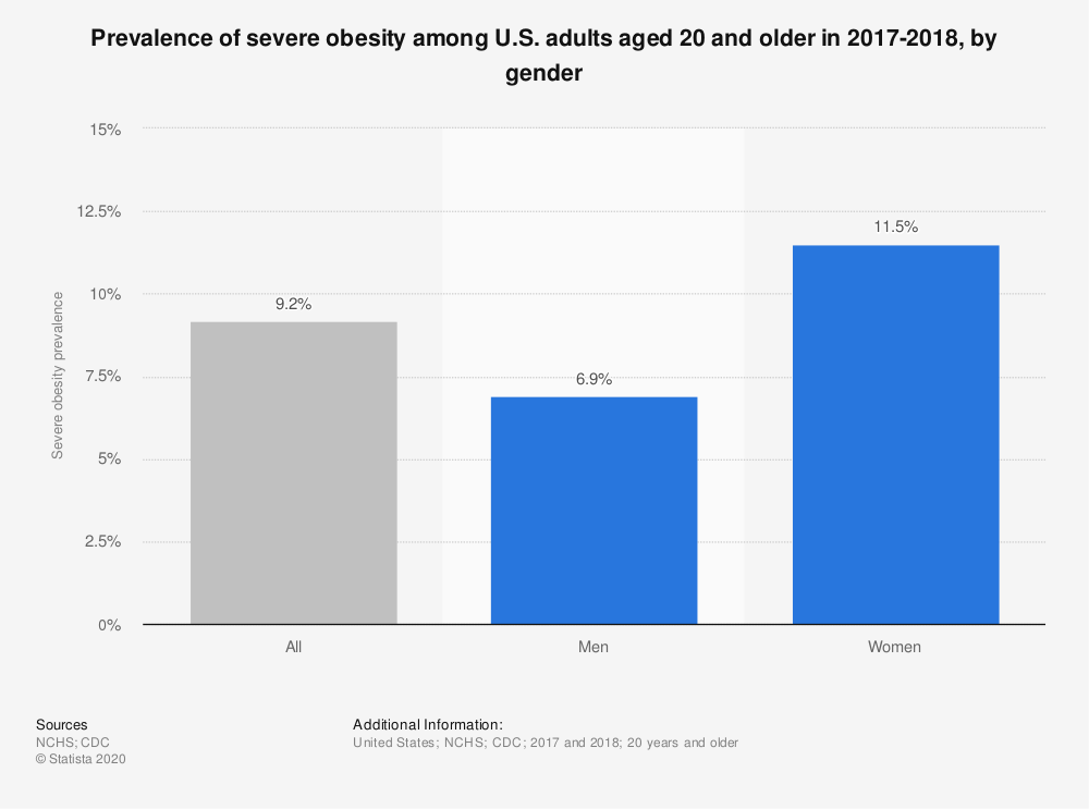 Statistic: Prevalence of severe obesity among U.S. adults aged 20 and older in 2017-2018, by gender | Statista