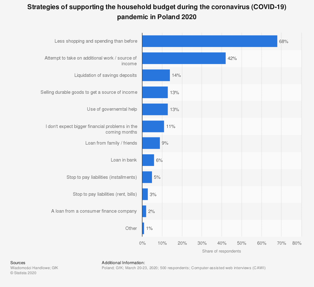 Statistic: Strategies of supporting the household budget during the coronavirus (COVID-19) pandemic in Poland 2020 | Statista