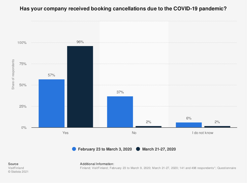 Statistic: Has your company received booking cancellations due to the COVID-19 pandemic? | Statista