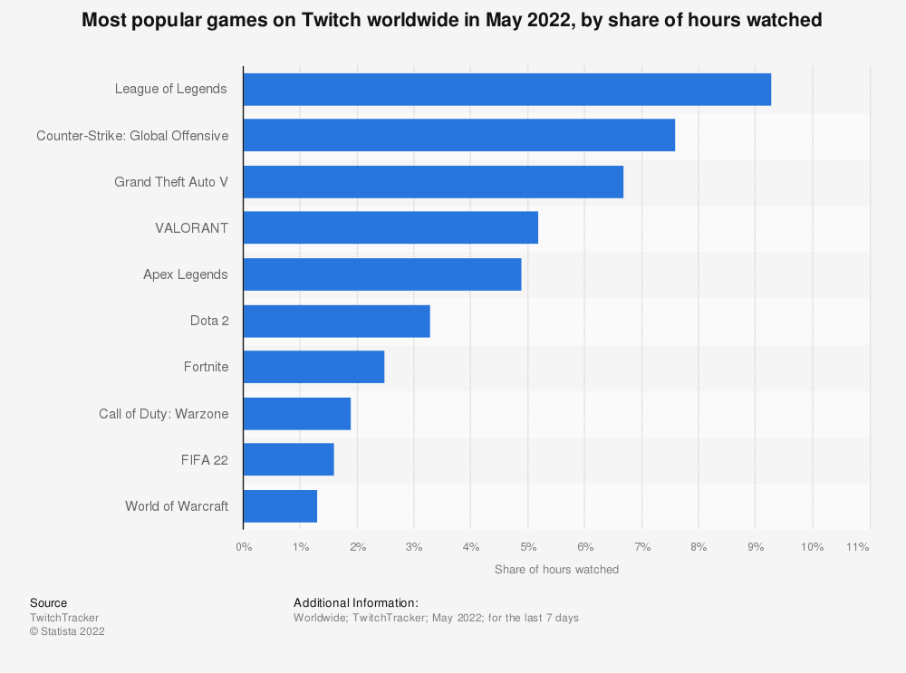 Statistic: Most popular games on Twitch worldwide in March 2021, by share of hours watched | Statista