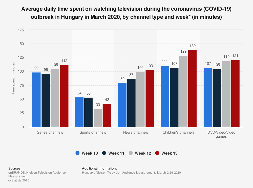 Statistic: Average daily time spent on watching television during the coronavirus (COVID-19) outbreak in Hungary in March 2020, by channel type and week* (in minutes) | Statista