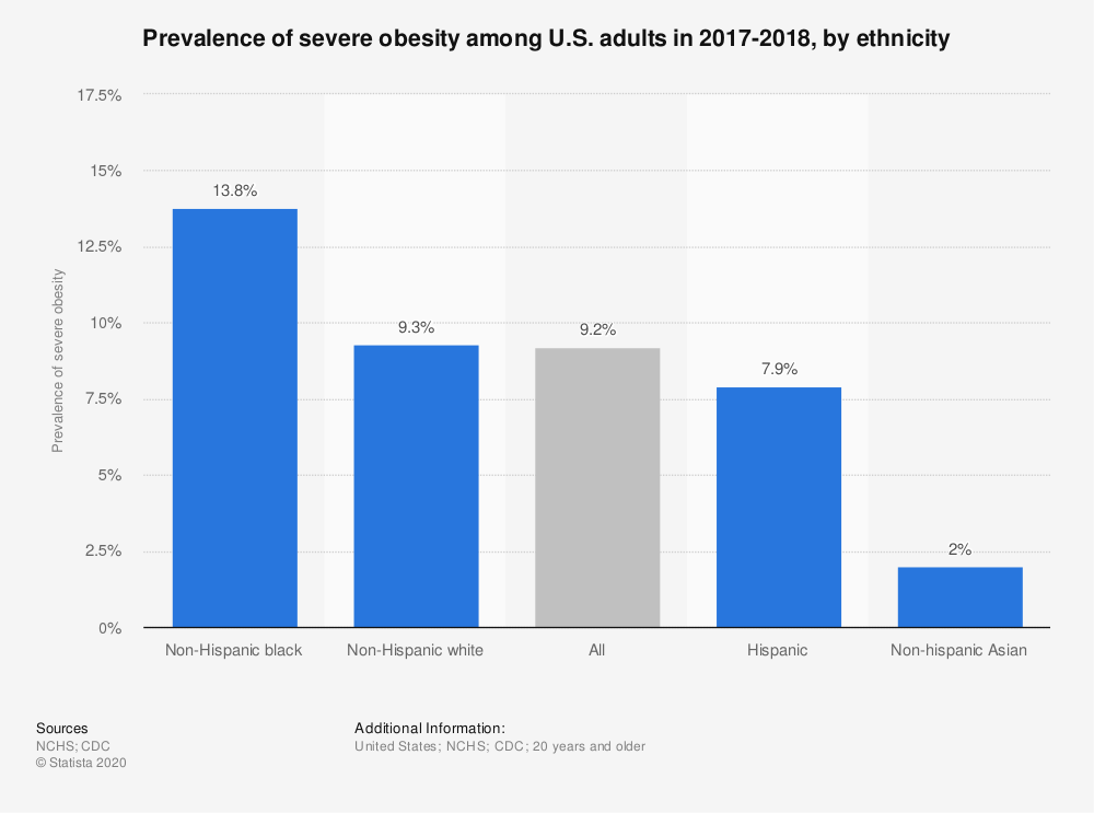 Statistic: Prevalence of severe obesity among U.S. adults in 2017-2018, by ethnicity | Statista