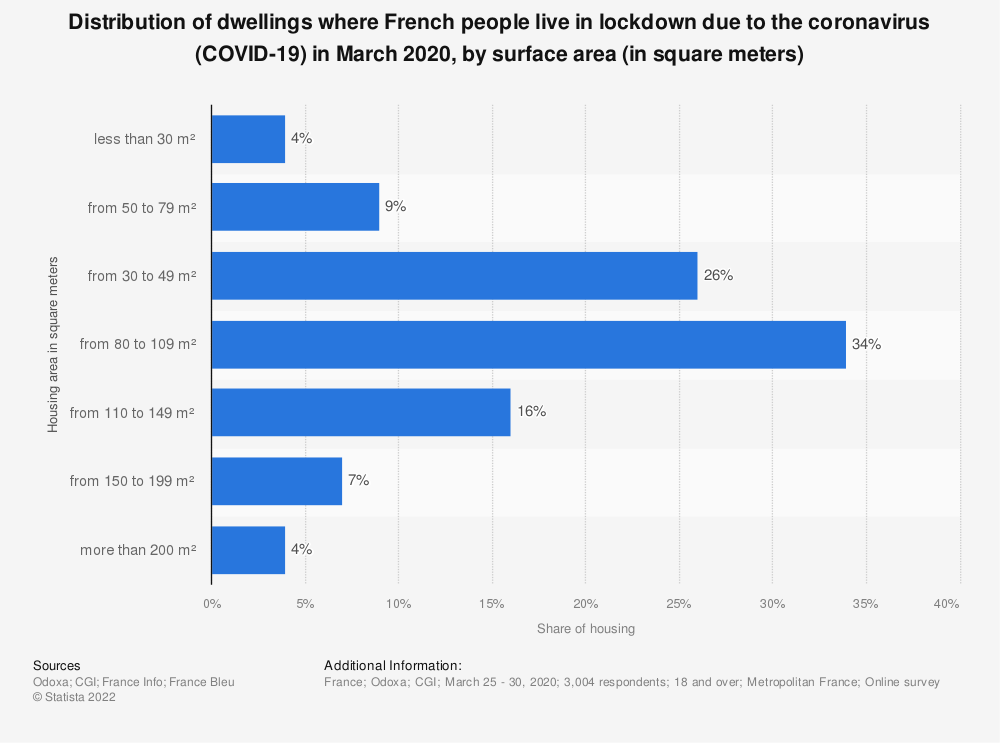 Statistic: Distribution of dwellings where French people live in lockdown due to the coronavirus (COVID-19) in March 2020, by surface area (in square meters) | Statista