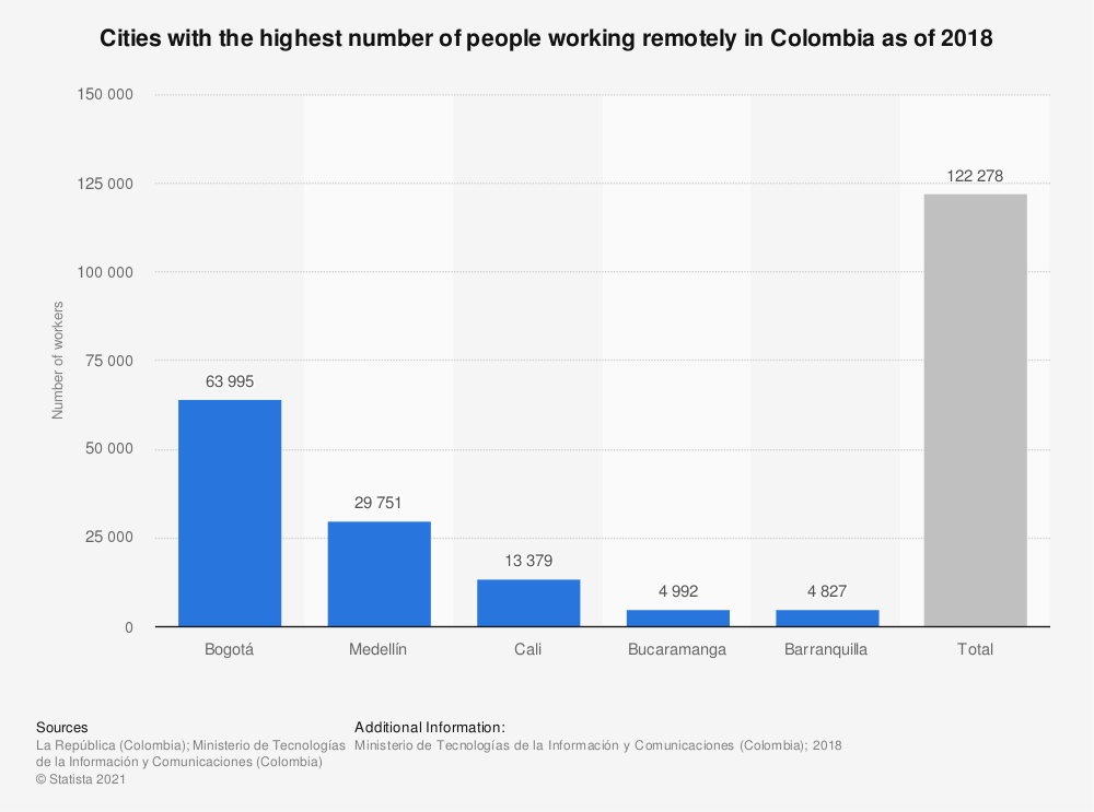 Statistic: Cities with the highest number of people working remotely in Colombia as of 2018 | Statista