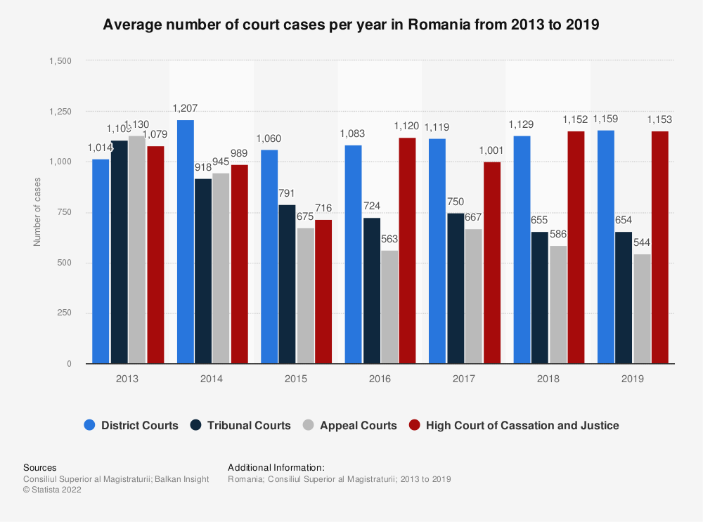 Statistic: Average number of court cases per year in Romania from 2013 to 2018 | Statista