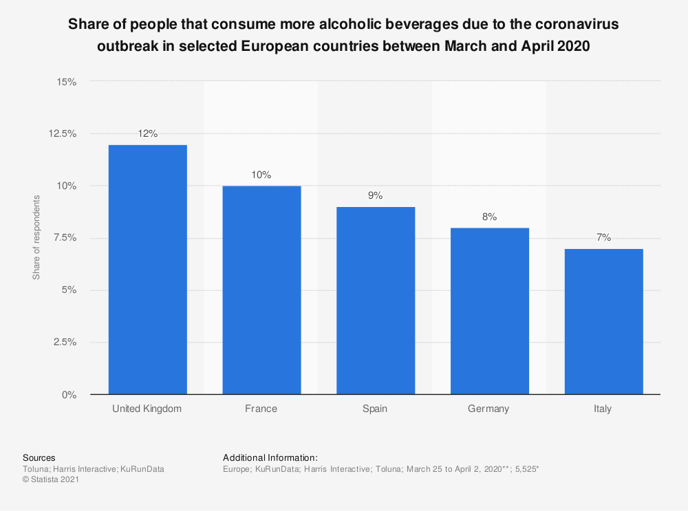 Statistic: Share of people that consume more alcoholic beverages due to the coronavirus outbreak in selected European countries between March and April 2020 | Statista