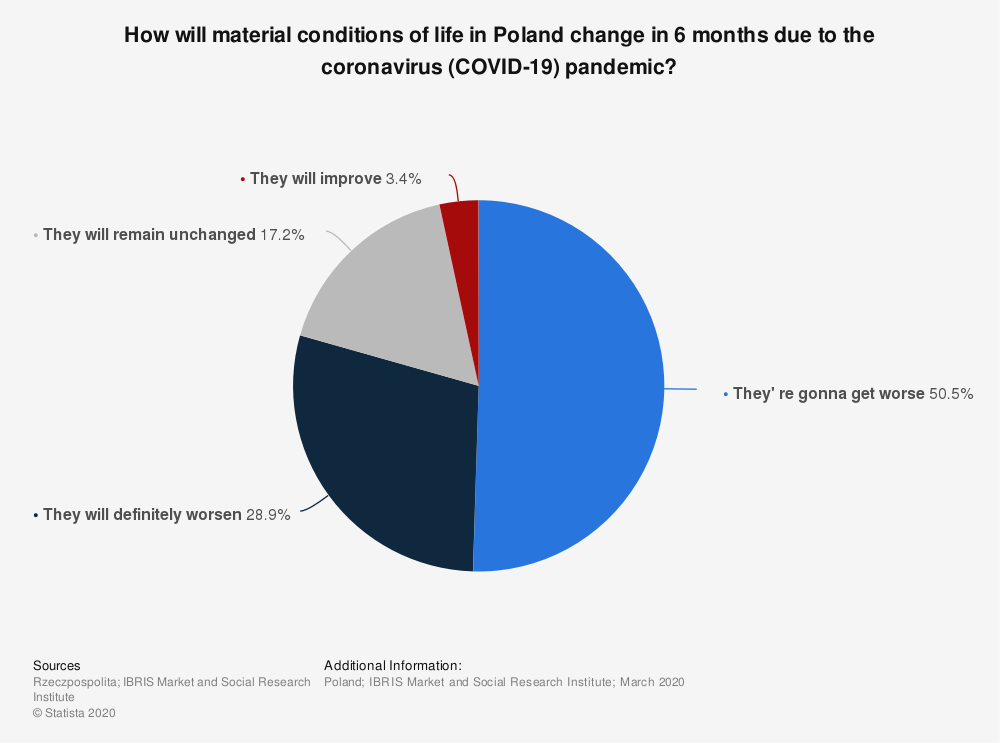 Statistic: How will material conditions of life in Poland change in 6 months due to the coronavirus (COVID-19) pandemic? | Statista