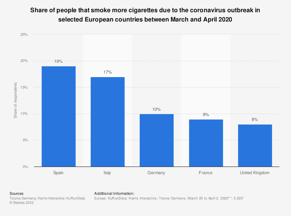 Statistic: Share of people that smoke more cigarettes due to the coronavirus outbreak in selected European countries between March and April 2020 | Statista