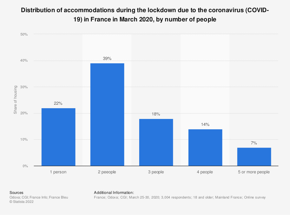 Statistic: Distribution of accommodations during the lockdown due to the coronavirus (COVID-19) in France in March 2020, by number of people | Statista