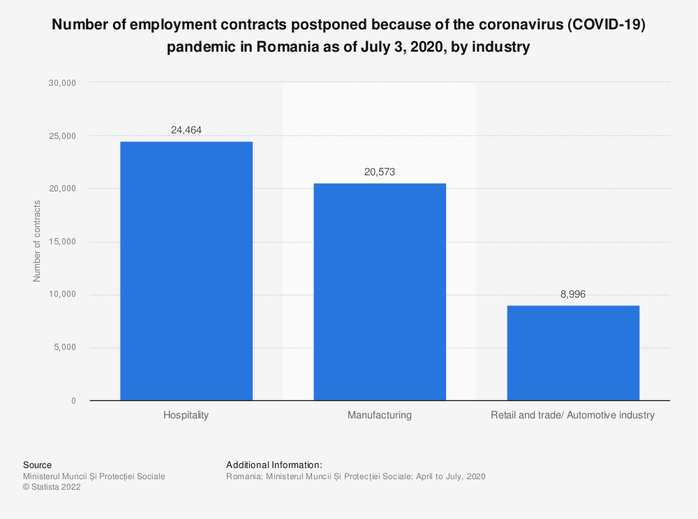 Statistic: Number of employment contracts postponed because of the coronavirus (COVID-19) pandemic in Romania as of July 3, 2020, by industry  | Statista