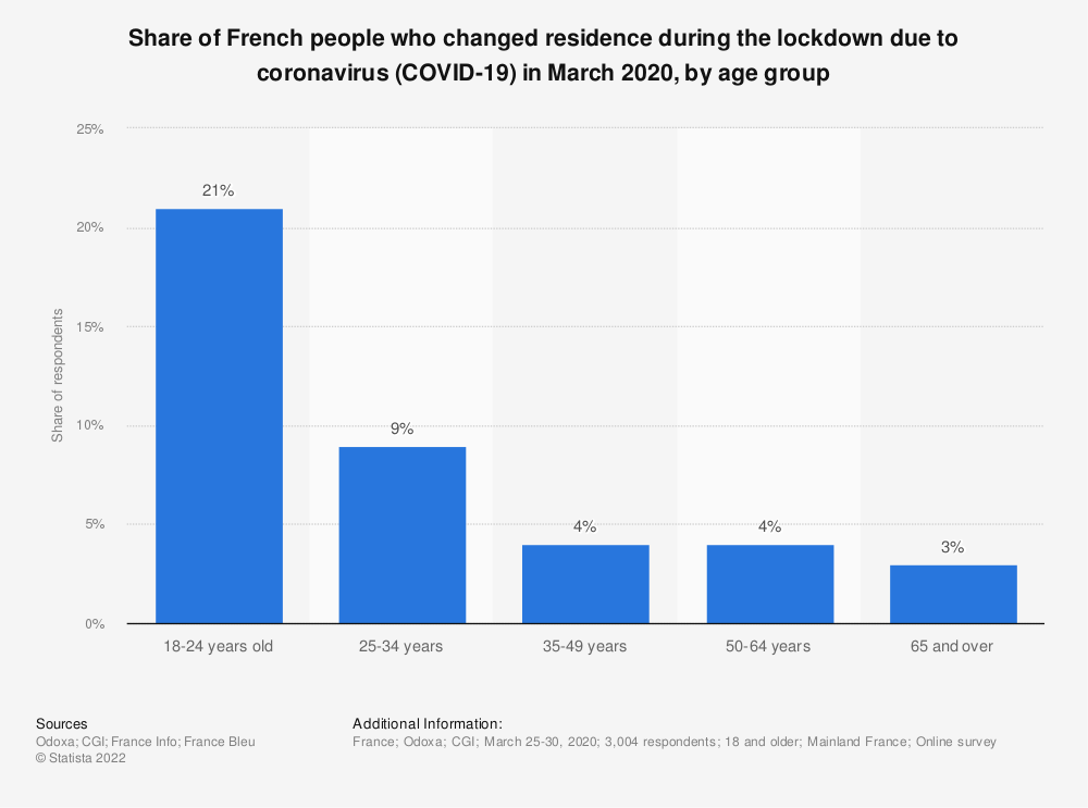 Statistic: Share of French people who changed residence during the lockdown due to coronavirus (COVID-19) in March 2020, by age group | Statista